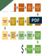Digrama de Proceso Plantilla de Excel