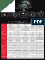 Eos Full Frame Comparisonchart