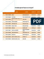 List of RERA Karnataka Approved Projects 24-08-17