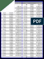 Converssion Key inch & mm.pdf