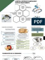 Estructura Logística, Gestión de Planificación y Gestión de Abastecimiento