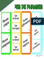 Types de Phrases Synthèse