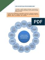 Mapa Conceptual 2como Hacer Investigación de Mercado