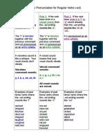 Past Tense Pronunciation for Regular Verbs color.doc