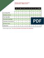 soton billiards league table wk5 18-19