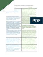 Cuadro Comparativo de Ventajas y Desventajas Del Razonamiento Científico