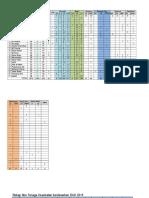 Data by Pkm Under Duk 2014