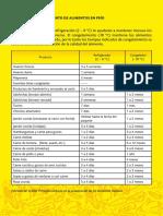 Tabla de almacenamiento en frio.pdf