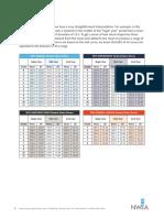 2015-map-normative-data-score chart