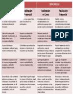 Diferencias y Semejanzas Entre La Facilitación en Línea y La Facilitación Presencial