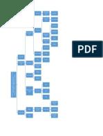 Mapa Conceptual -30 Octubre