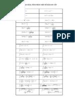 Bảng đạo hàm và tích phân một số hàm sơ cấp