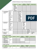 Sintaks Model Pelatihan K13