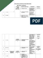 Rancangan Pengajaran Tahunan Kimia Tingkatan 5 2012