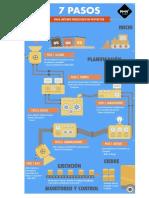 7 Pasos Para La Gestion de Proyectos