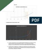 Graficas de Energia Absorbida vs Temperatura