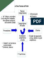 Diagnóstico de Las Cinco Fuerzas de Porter