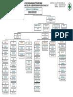 Struktur Organisasi PKM 2017