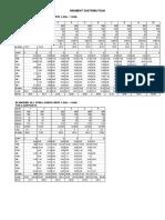 Beam Analysis (MDM) Any Suppport