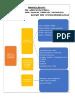 Diagrama Campos de Formación y Asignaturas