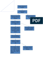 docslide.net_flowchart-of-tax-remedies.doc