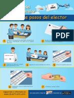 Los Siete Pasos Del Elector