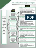 PQCNC Birth Certificate Key Driver Diagram