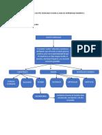 375762599 Mapa Conceptual Sobre Aceites Esenciales Segun La Guia de Aprendizaje Numero 1 (1)