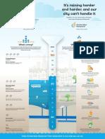 Amsterdam Rainproof Vouwfolder Engels Infographic