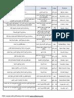 المواد المضافة لطين الحفر واهم فوائدها.pdf