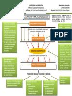 Polítca Educativa y Prácticas Pedagógicas- Mapa