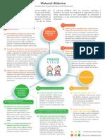 Infografía Material DidacticoS2