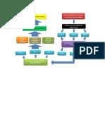 Flow Chart FMEA