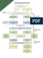 Flujograma Procedimiento de Capacitacion 2015
