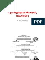 σχεδιαγραμμα μινωικός πολιτισμός