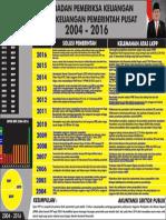 Review BPK atas kualitas LKPP 2004-2016