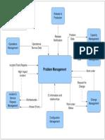 Problem Management Process Relationship
