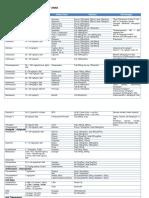 Daftar Dosis dan Sediaan Obat untuk Anak.docx
