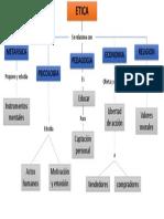 Mapa Conceptual de la relacion de la etica con otras ramas