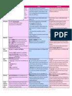 Prerogative Writs.pdf