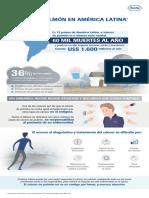 Infografía Sobre El Cáncer de Pulmón en America Latina