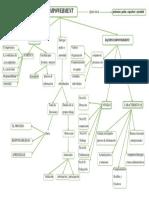 EMPOWERMENT Mapa Conceptual