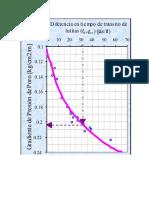 Graficas u2 Hidraulica y Cp