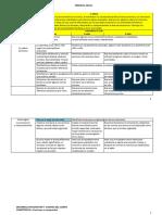 Competencia, Capacidades y Indicadores de las Rutas de Aprendizaje 2015