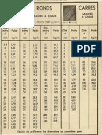 Tableaux de Profilés (Dimensions Et Poids)
