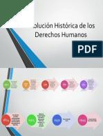 Evolución Histórica de Los Derechos Humanos