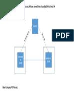 inter Company PO  Process Flow