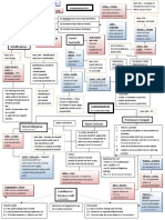 Contracts Flowchart - Consideration