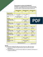 Thermocouple Tolerances According to IEC 60584-2013