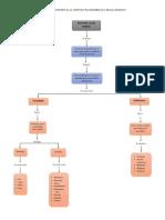 Mapa Conceptual de l Desarrollo a Escala Humana